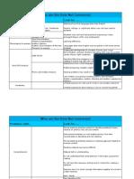 edci516causes sheet1