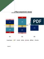 INE PIB 3T13 Componente