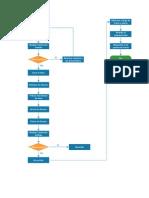 Flujograma y Procesamiento.