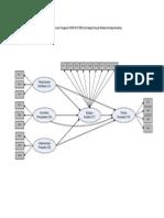 Model Pengukuran Pengaruh SMM ISO 9001 Terhadap Kinerja Melalui Budaya Kualitas