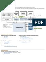 SAP XI Adapters