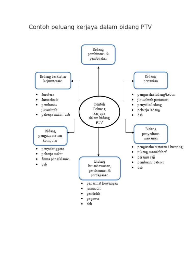 Contoh Peluang Kerjaya Dalam Bidang Ptv