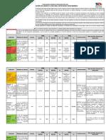 Medición de avance a 2010 del sistema de indicadores