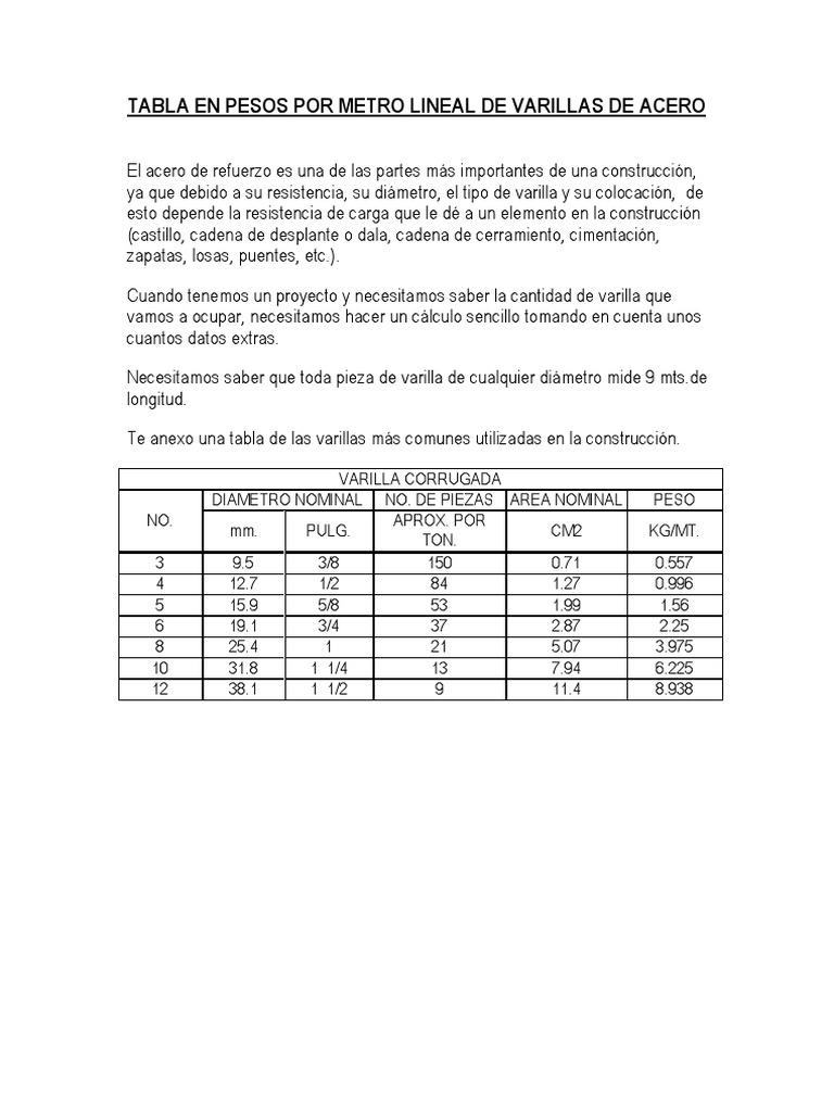 Tabla en pesos por metro lineal de varillas de acero for Cuantas tilapias por metro cubico