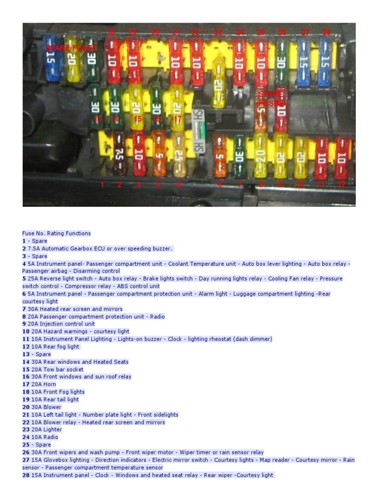 fuse box on a peugeot 306 wiring diagram article Peugeot 108