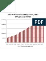 US Prison Population 1980-2007