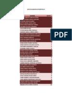 Lista de Grupos Estadistica II