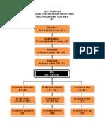 Carta Organisasi KSSR 2014