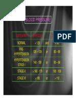 Blood Pressure Risk