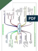 Autor Dsesconhecido - Mapas Mentais Pnl 2