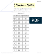 Frequencies of Musical Notes