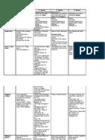 AVID English I- Curriculum Map-DRAFT