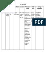 Drug Study - Paracetamol (Calpol)