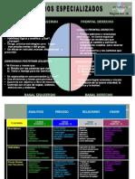 Inventario de Habilidades y Competencias