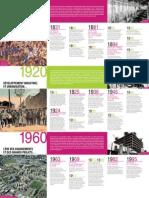 Frise-historique-Carré-de-soie-1830-2010