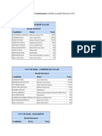 In Depth Full Results of 70 Constituencies of Delhi Assembly Elections 2013