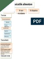 Igiena Alimentatiei (Patologiile Si Intoxicatiile Alimentare) [Clasific.]