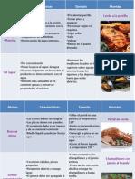 Exposicion Tipos & Métodos de Cocción