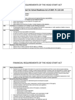 Financial Requirements of Head Start Act