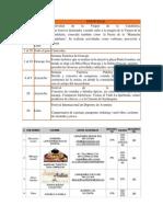 Peru Datos