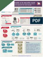 Infografía Educación Rural 2013