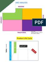 Multi Brand Portfolio