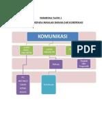Smart Art Tajuk 1 bahasa dan komunikasi