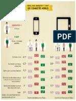 #Infographie - Digital Mum, Génération Y, E-papy, des connectés mobiles