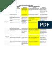 portfolio revised document rubric for dana revised