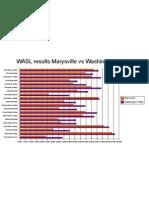 WASL Chart
