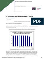 La gran mentira de la sanidad privada en 8 gráficos - Principia Marsupia.pdf