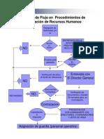 13.X Procedimiento gráfico de Contratación de R.H