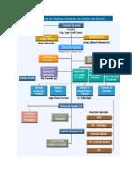 Organigrama Funcional del Sistema Integrado de Gestión del SENATI