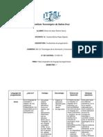 Lenguajes de programación cuadro  comnparativo