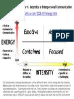 Energy vs Intensity