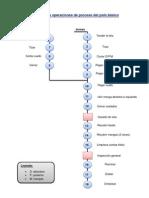 Diagrama de operaciones de proceso del polo básico