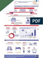 INFOGRAPHIE - 18e Congrès de pneumologie. L'événement incontournable de la profession