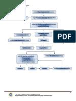 3. Mind Mapping Patofisiologi TB