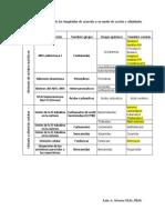 7.1. Clasificación fungicidas