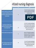 List of Prioritized Nursing Diagnosis