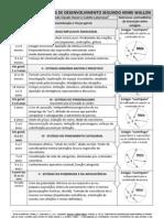 Clanet e Laterrasse - Quadro dos estágios de desenvolvimento segundo Henri Wallon