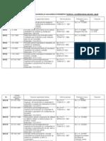 Reglementari Tehnice Instalatii Termice Condition Area Aerului Gaze