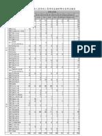 98年特種考試地方政府公務人員考試三等考試各類科暫定需用名額表