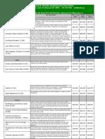 Table11-AverageSalarybySelectedOccupationSEPT2010newformat