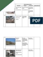 Contoh Permasalahan K3 Pada Kegiatan  Konstruksi