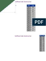 Huffman Algorithm - Code Construction