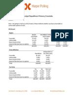 Harper Poll Crosstabs