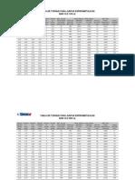 TABLA TORQUES ANSI 150 LB.xls