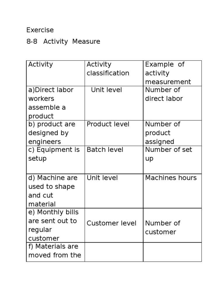 batch level activity examples