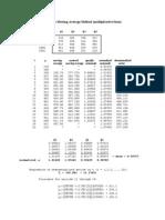 Ratio to Moving Average Method
